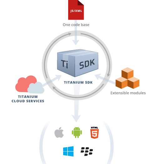 Single Code Base, Multiple Platforms